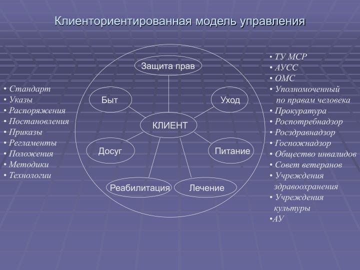 Клиенториентированная модель управления