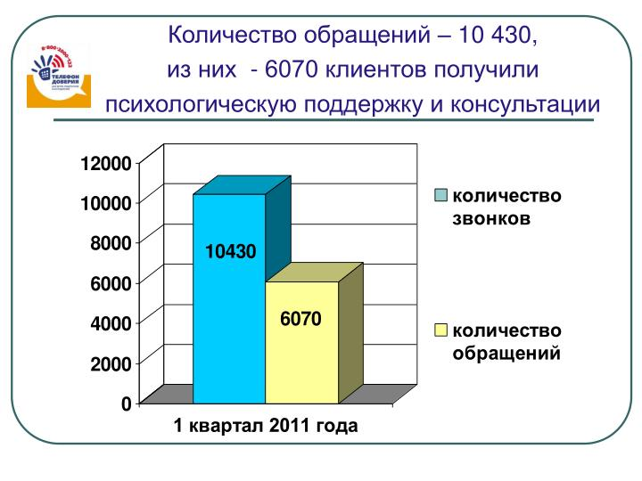 Количество обращений – 10 430,