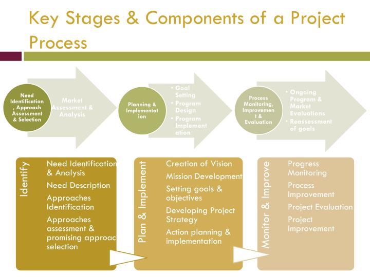 Key Stages & Components of a Project Process