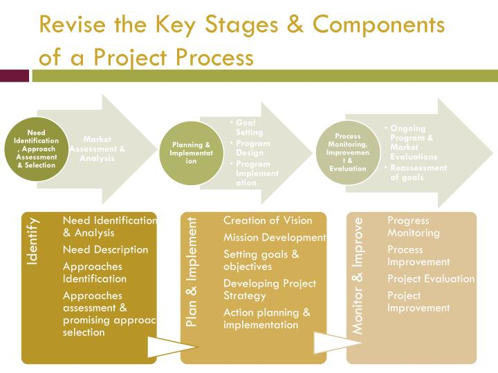 Revise the Key Stages & Components of a Project Process