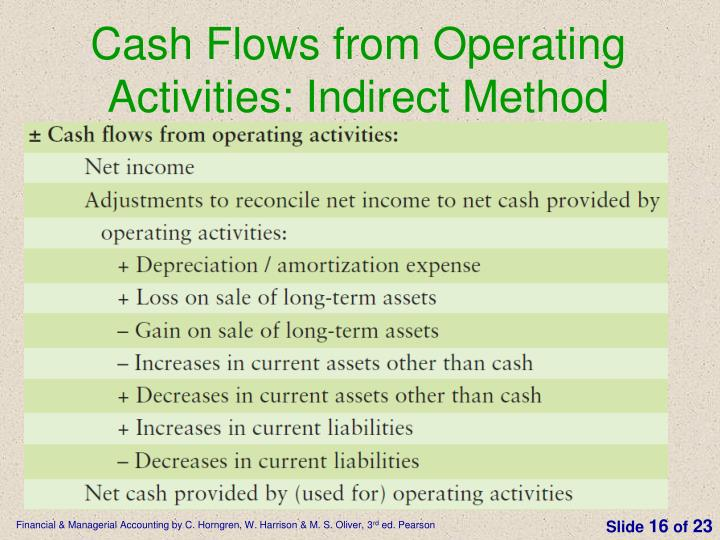 Cash Flows from Operating Activities: Indirect Method