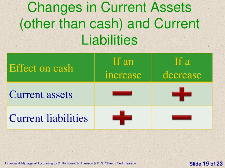 Changes in Current Assets (other than cash) and Current Liabilities