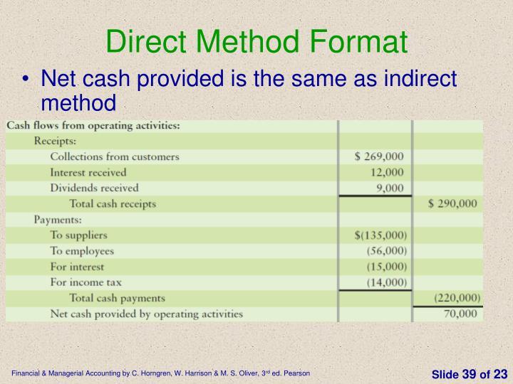 Direct Method Format