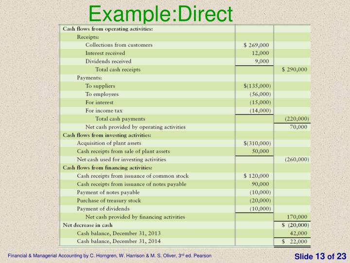 Example:Direct