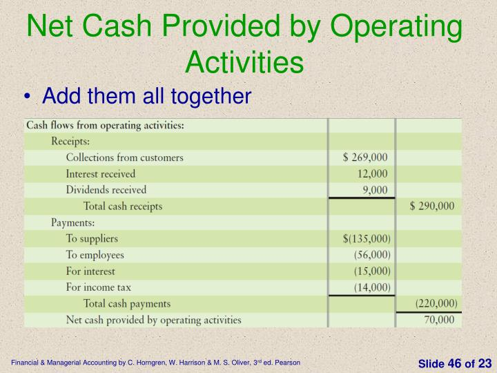 Net Cash Provided by Operating Activities