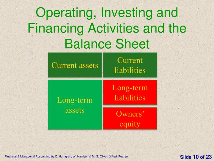 Operating, Investing and Financing Activities and the Balance Sheet