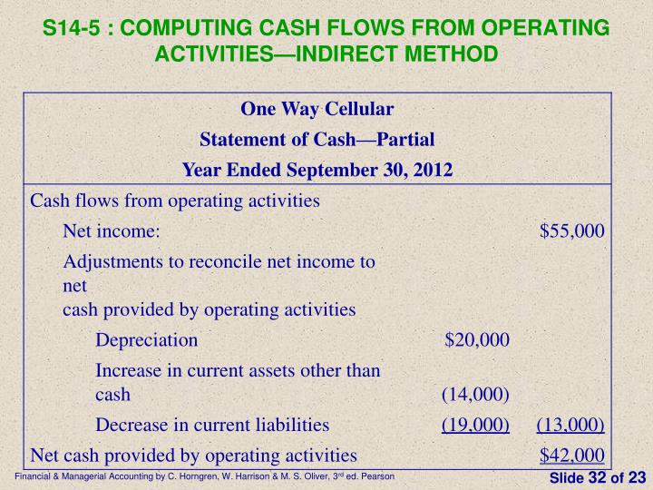 S14-5 : Computing cash flows from operating activities—indirect method