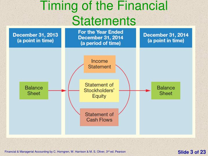 Timing of the Financial Statements