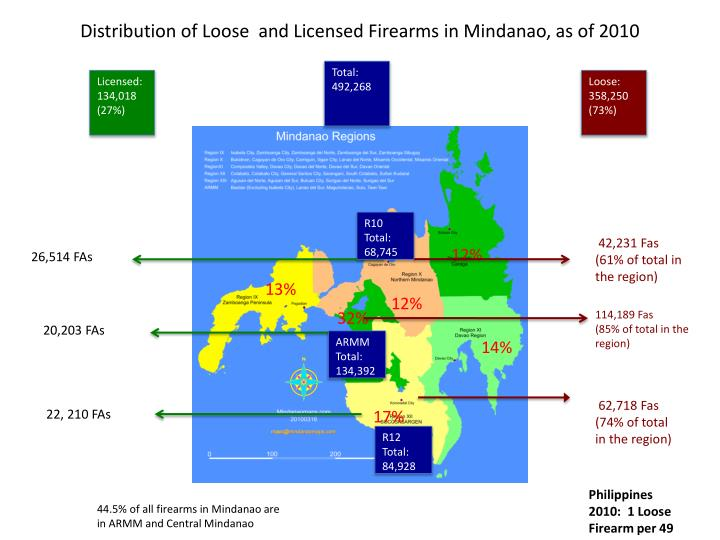Distribution of Loose  and Licensed Firearms in Mindanao, as of 2010