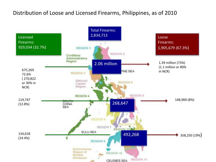 Distribution of Loose and Licensed Firearms, Philippines, as of 2010