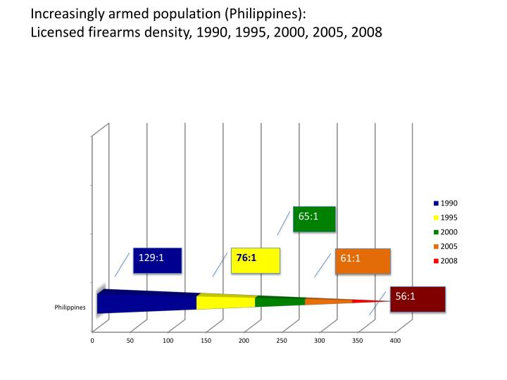 Increasingly armed population (Philippines):