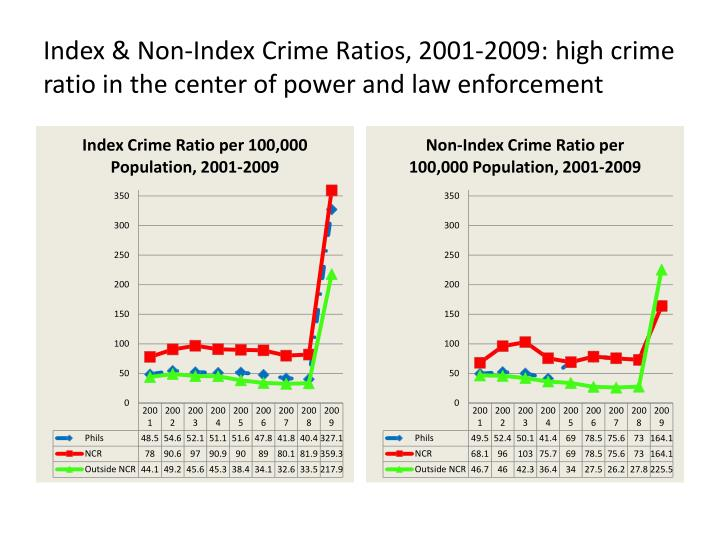 Index & Non-Index Crime Ratios, 2001-2009: high crime ratio in the center of power and law enforcement