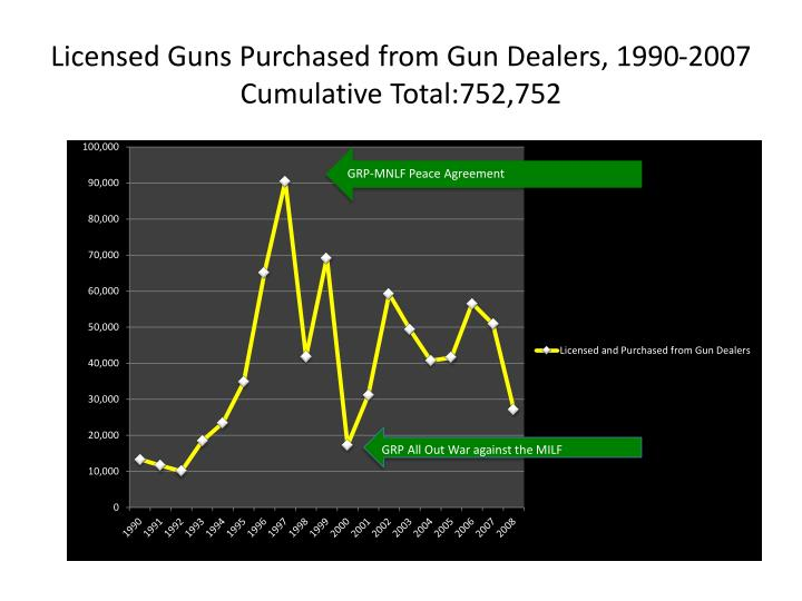 Licensed Guns Purchased from Gun Dealers, 1990-2007
