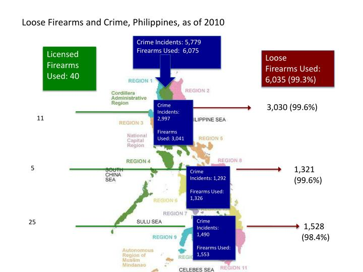 Loose Firearms and Crime, Philippines, as of 2010