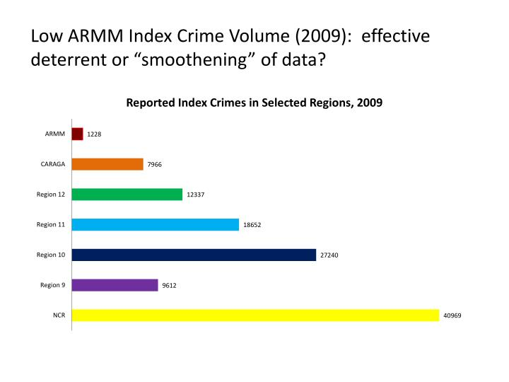 "Low ARMM Index Crime Volume (2009):  effective deterrent or ""smoothening"" of data?"