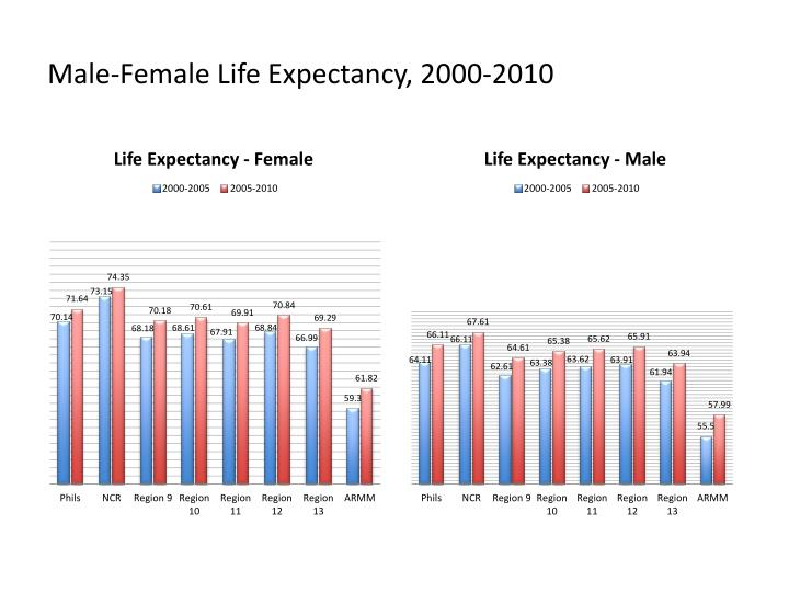Male-Female Life Expectancy, 2000-2010