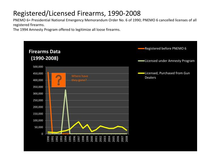 Registered/Licensed Firearms, 1990-2008