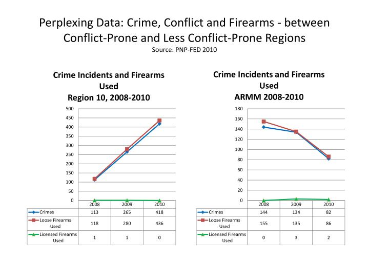 Perplexing Data: Crime, Conflict and Firearms - between Conflict-Prone and Less Conflict-Prone Regions