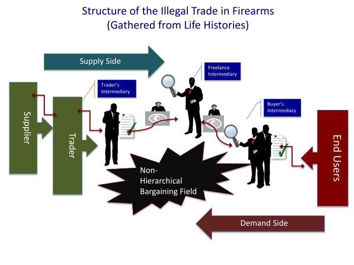 Structure of the Illegal Trade in Firearms