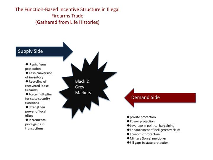 The Function-Based Incentive Structure in Illegal Firearms Trade