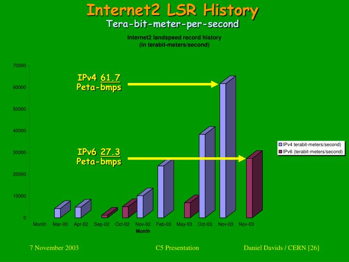 Internet2 LSR History