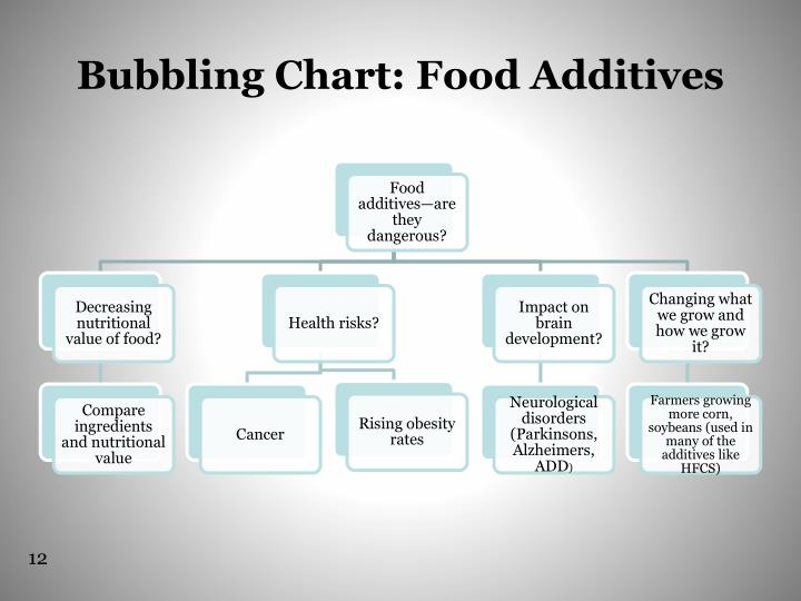 Bubbling Chart: Food Additives