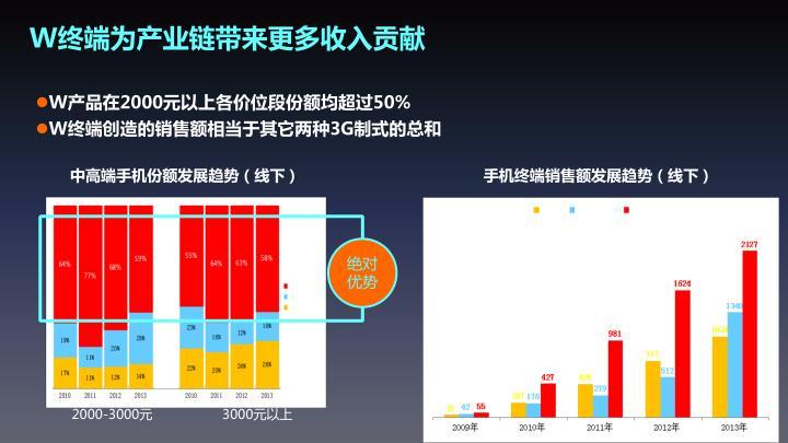 中高端手机份额发展趋势(线下)
