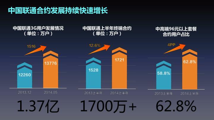 中国联通合约发展持续快速增长