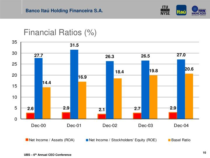 Financial Ratios (%)