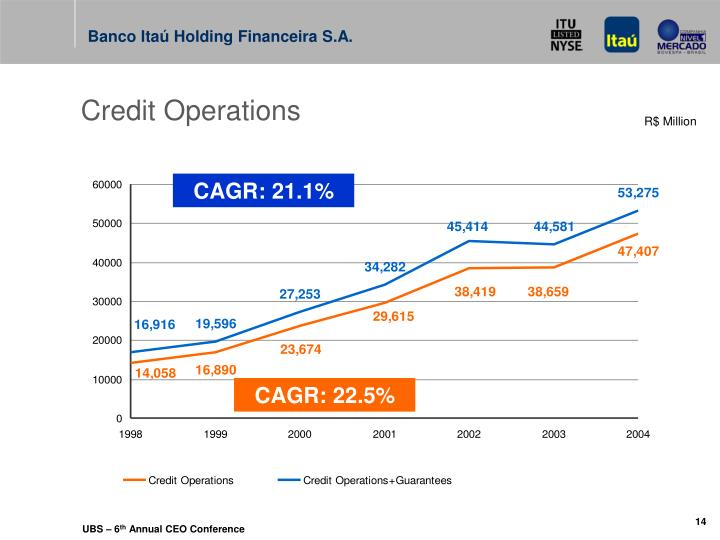 Credit Operations