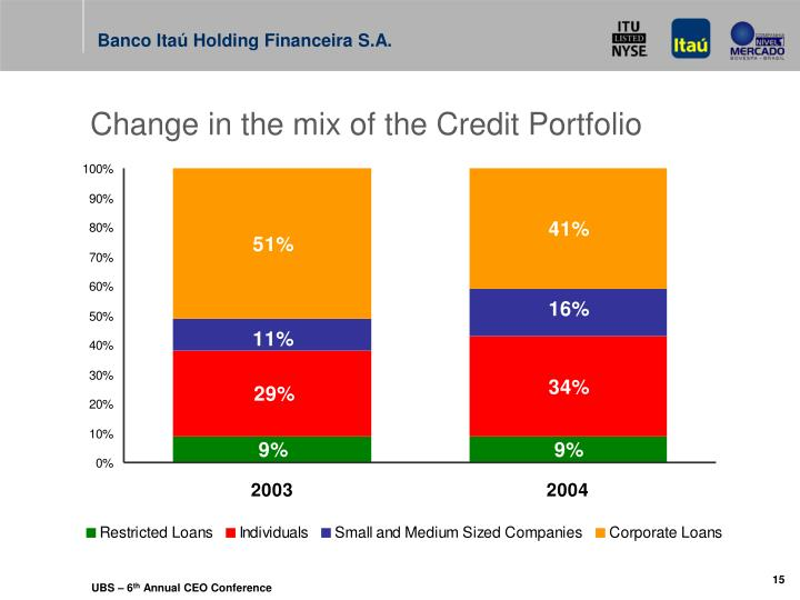 Change in the mix of the Credit Portfolio