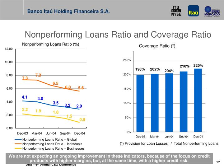 Nonperforming Loans Ratio and Coverage Ratio