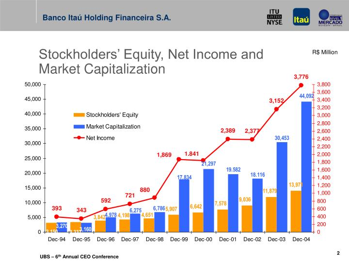 Stockholders' Equity, Net Income and Market Capitalization