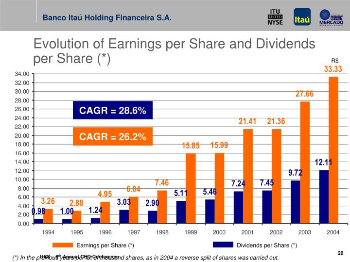 Evolution of Earnings per Share and Dividends per Share (*)