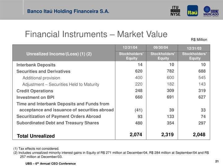 Financial Instruments – Market Value