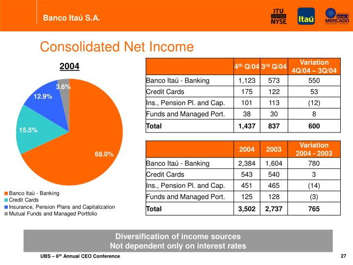 Consolidated Net Income