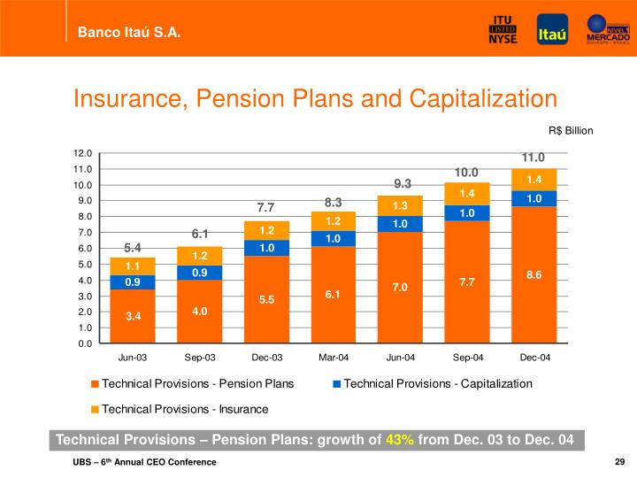 Insurance, Pension Plans and Capitalization