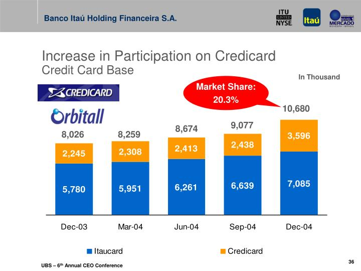 Increase in Participation on Credicard