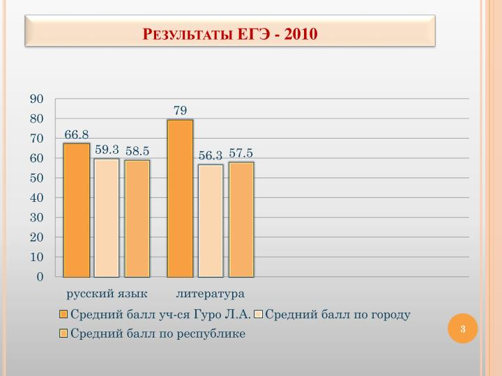 Результаты ЕГЭ - 2010