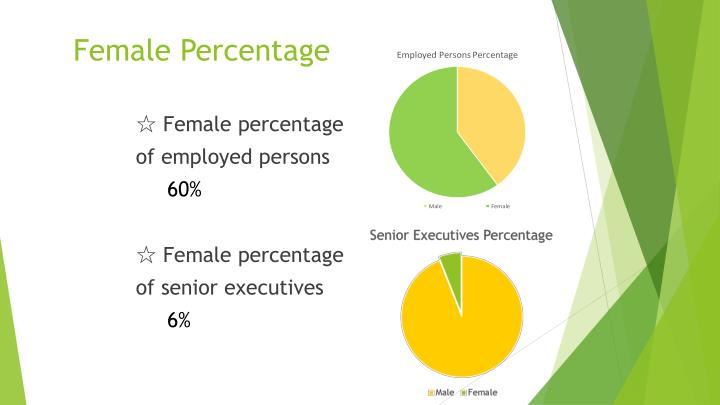 Female Percentage