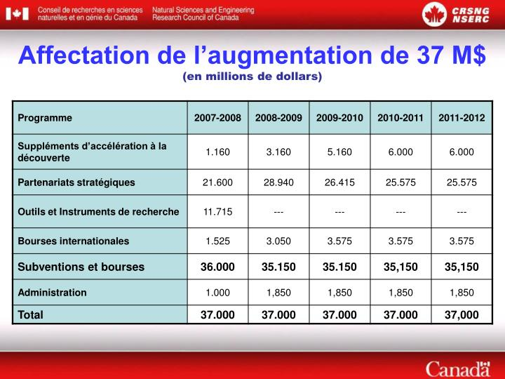 Affectation de l'augmentation de 37 M$