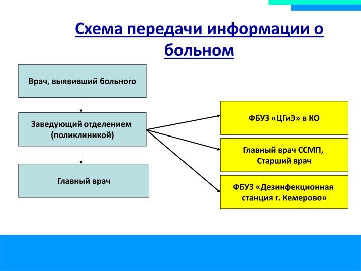 Схема передачи информации о больном