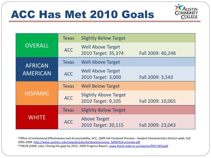 ACC Has Met 2010 Goals