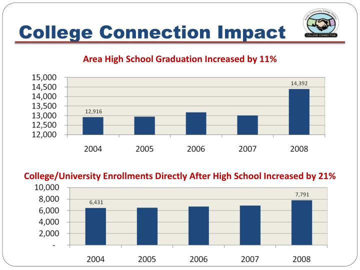 College Connection Impact