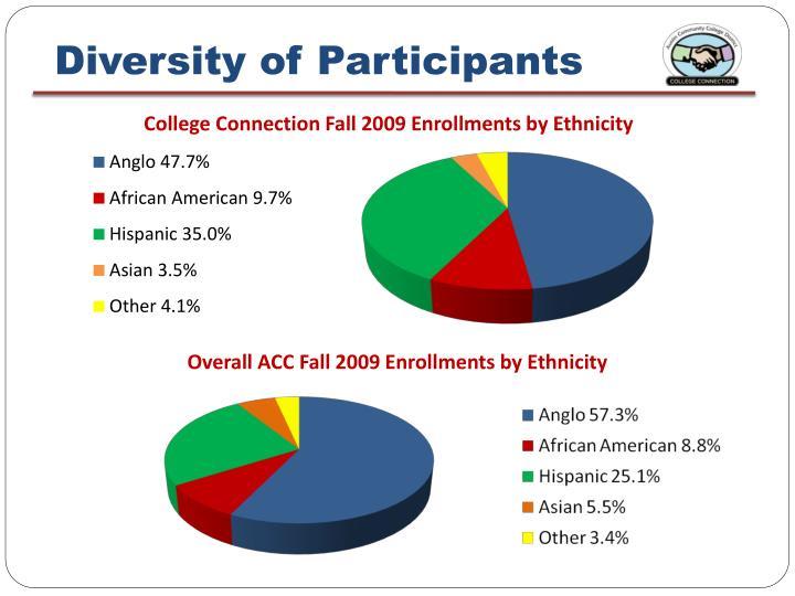 Diversity of Participants