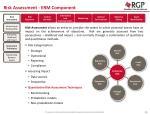 risk assessment erm component