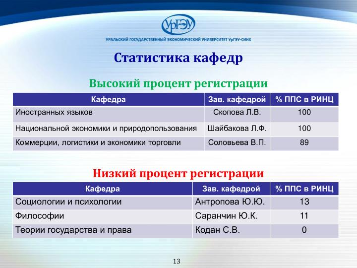 Статистика кафедр