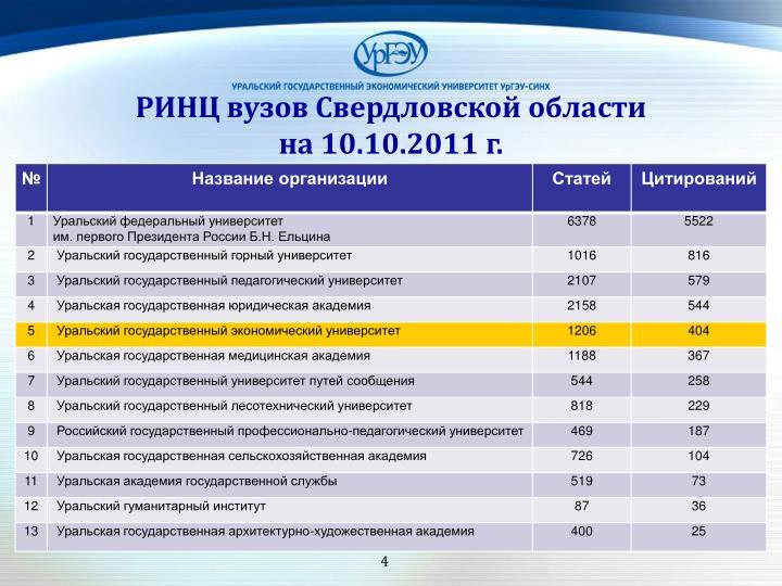 РИНЦ вузов Свердловской области