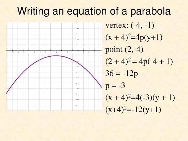 Writing an equation of a parabola