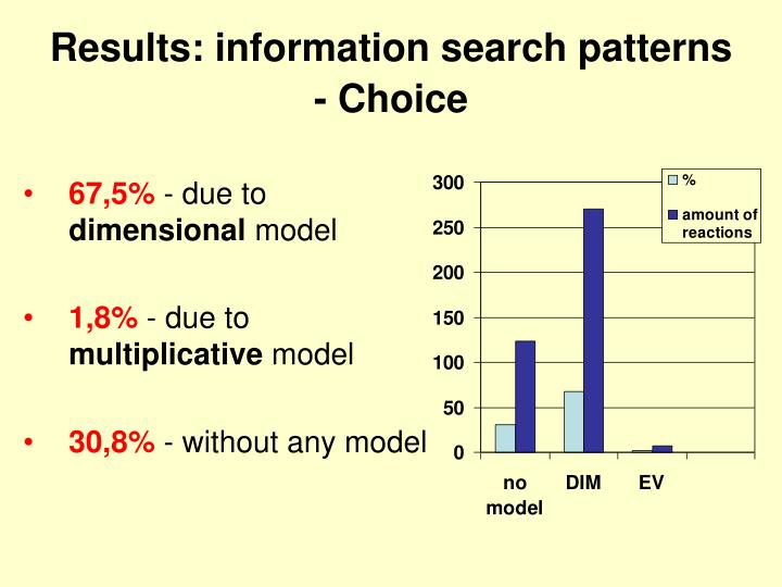 Results: information search patterns - Choice